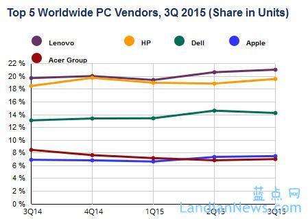 IDC:全球PC出货量与去年同期持平 2015第三季度出货量下降10.8%