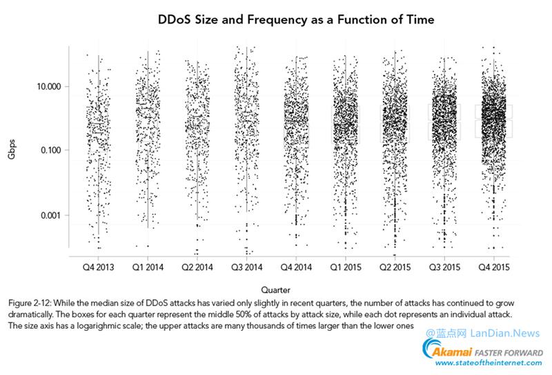 CDN提供商Akamai发布2015年Q4网络现状报告 DDoS攻击较上一季度增加40%