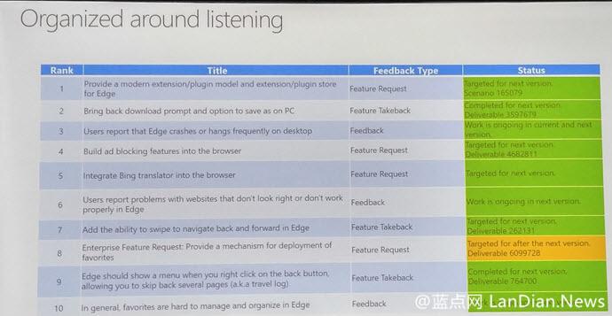 微软计划自己开发Microsoft Edge的广告拦截插件 可能在夏季RedStone 1发布时到来