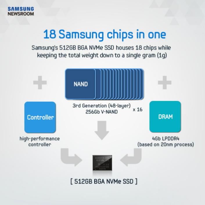 三星宣布开始量产体积仅有内存卡大小的PM971-NVMe固态硬盘