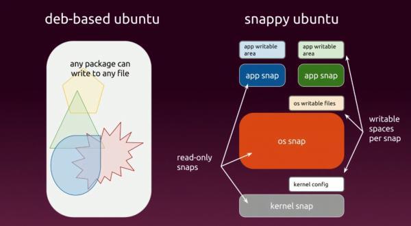 Linux社区主流发行版本将使用Ubuntu的Snap Packages软件包