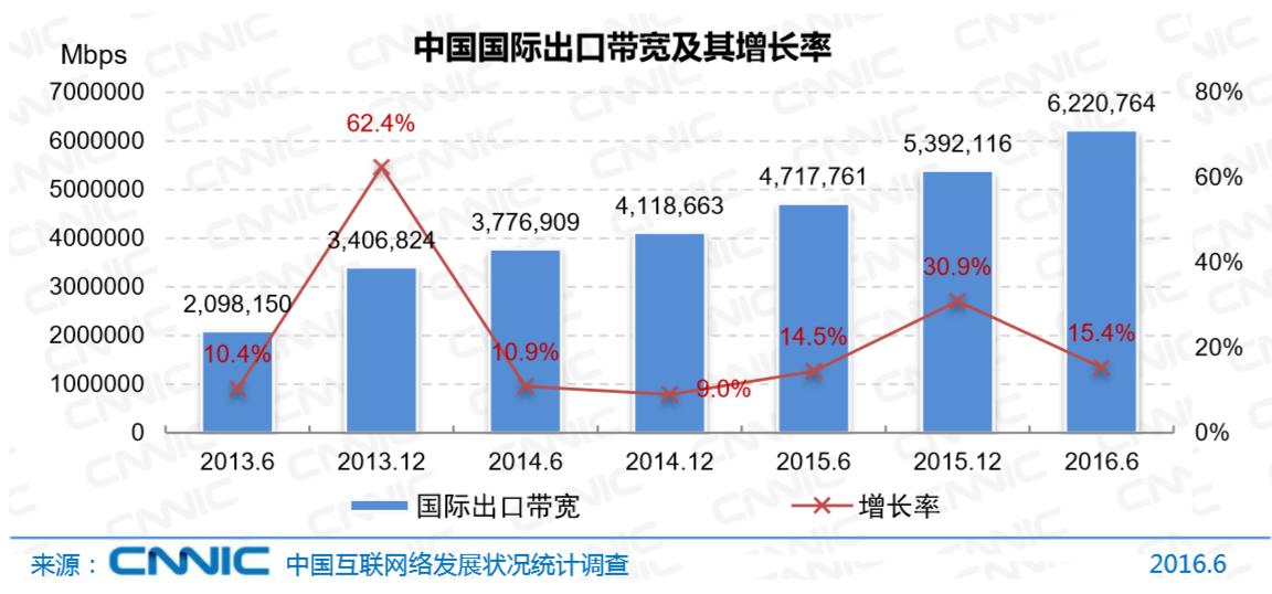 CNNIC互联网信息中心发布第38次中国互联网统计报告