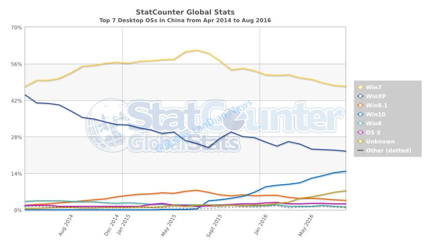 Windows 7市场份额跌破40%,Windows XP在中国仍占有22%-第3张