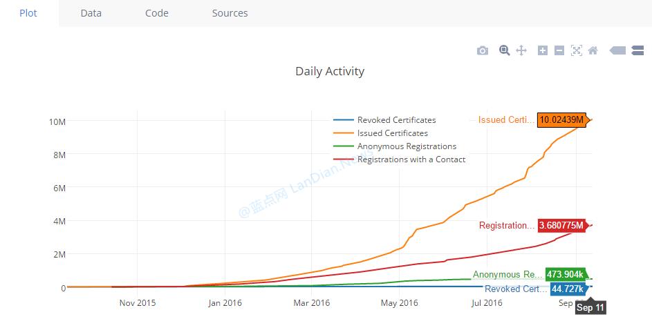 Let´s Encrypt项目签发的SSL证书突破1000万份