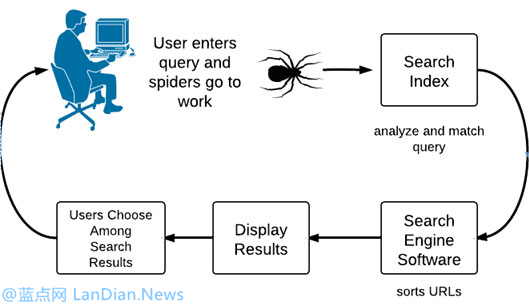 WordPress站点robots.txt规则写法写法参考