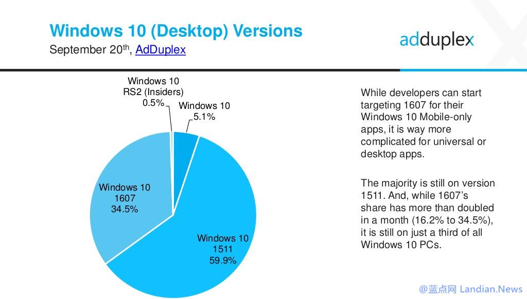 发布不到五十天Windows 10 Version 1607占有率达到34.5%