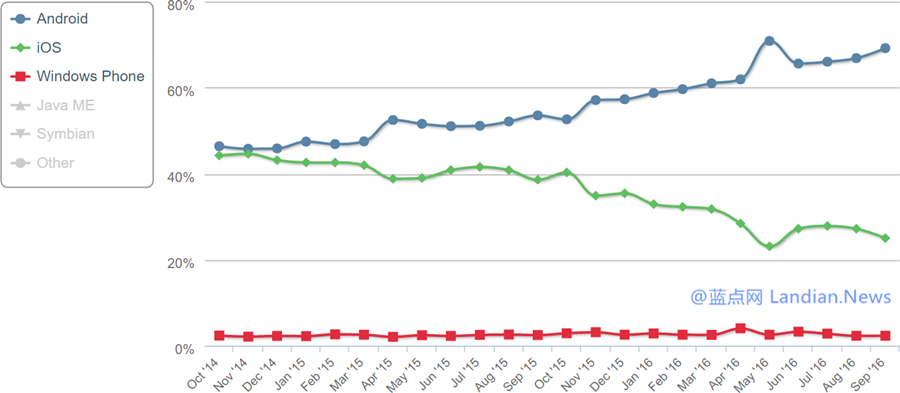 数据:九月份全球移动操作系统市场份额