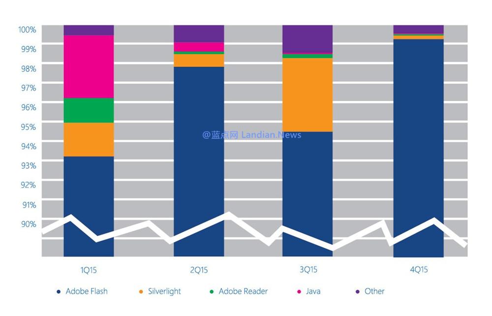 微软:Adobe Flash Player取代Java成为最主要的攻击媒介