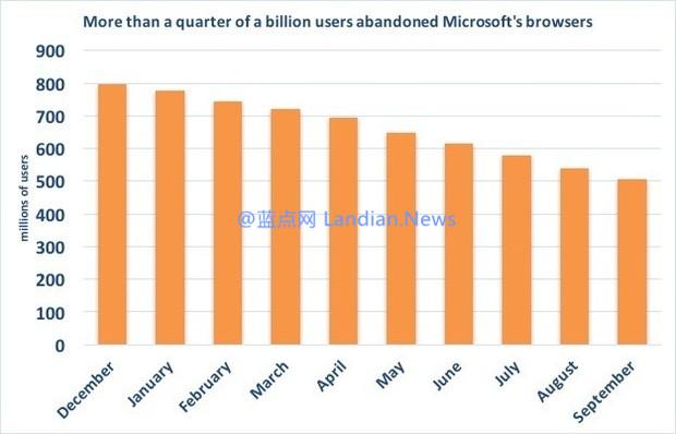 仅三个季度微软的IE/Microsoft Edge用户总量减少了2.92亿