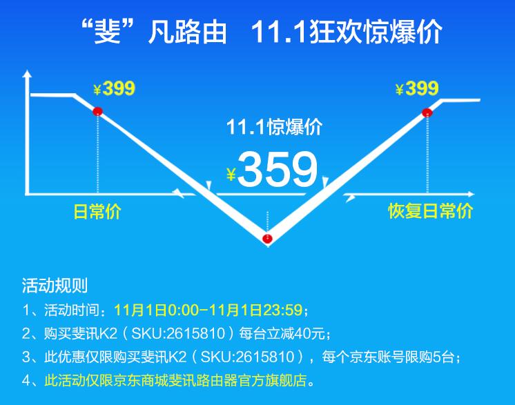 11月1日零点开始:斐讯K2降价至359元继续返现399元