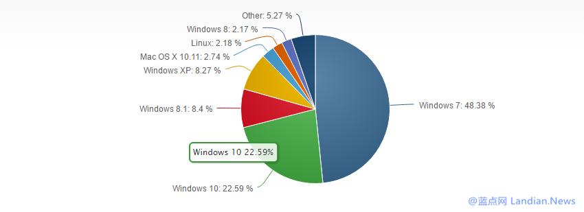 数据有意思:十月份全球操作系统各版本市场占有率