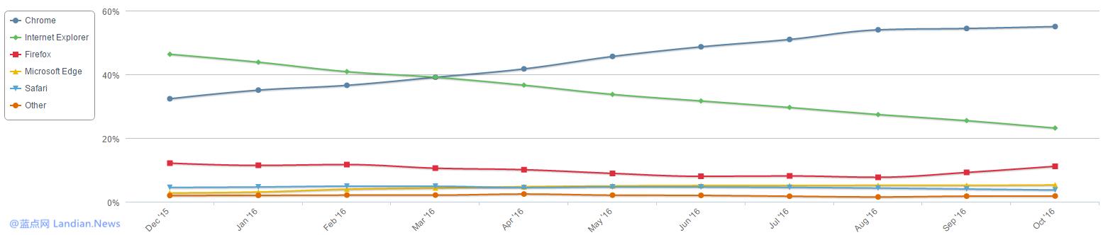 数据:十月份全球桌面浏览器市场份额 IE继续大幅度下滑