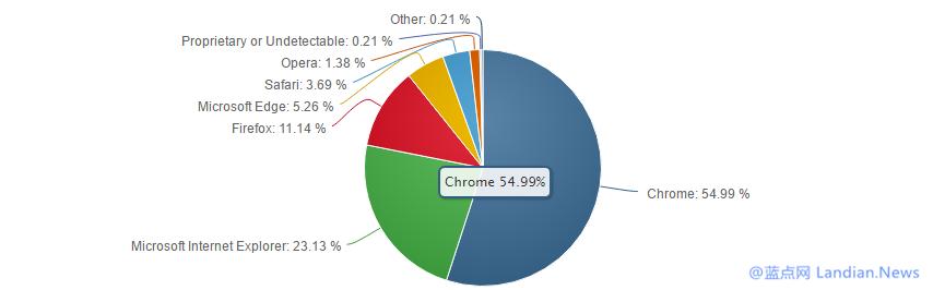 微软升级Microsoft Edge广告 称比Mozilla Firefox安全性更好