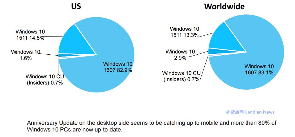 全球超过80%的Windows 10系统已经升级至周年更新版本