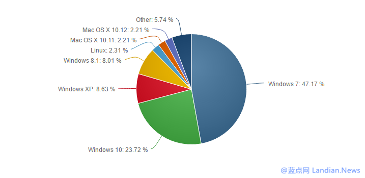 数据有意思:统计数据显示Windows XP又奇迹般的出现了增长