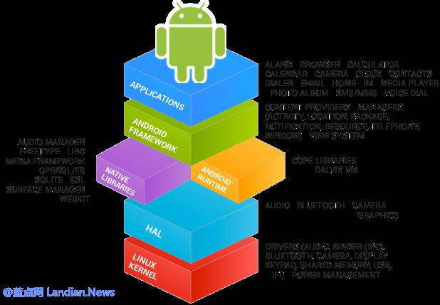 Google发布的最新Android补丁并已修复Dirty Cow漏洞