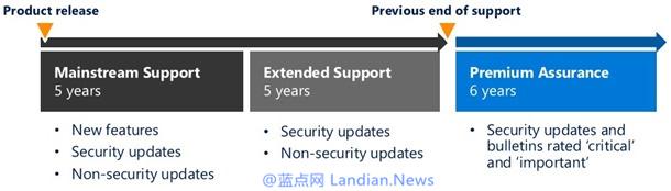 微软延长Windows Server 2008的技术支持至2026年
