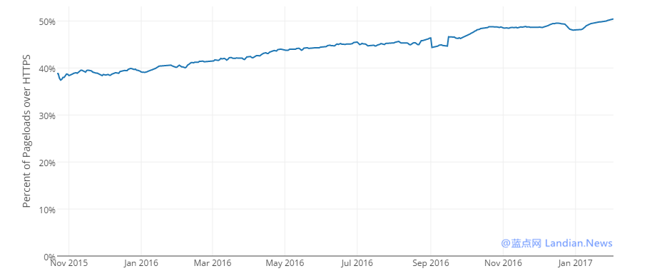 Mozilla Firefox遥测数据显示使用HTTPS的网站已突破50%