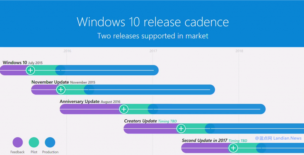 微软确认Windows 10 RedStone 3版预计在今秋发布