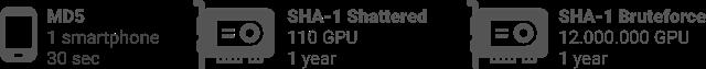 谷歌宣布成功攻破SHA-1算法 将在90天后公布源代码