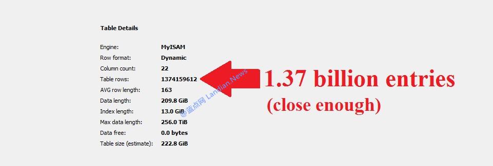 国外某垃圾邮件制造者数据库泄露了约13.7亿条数据