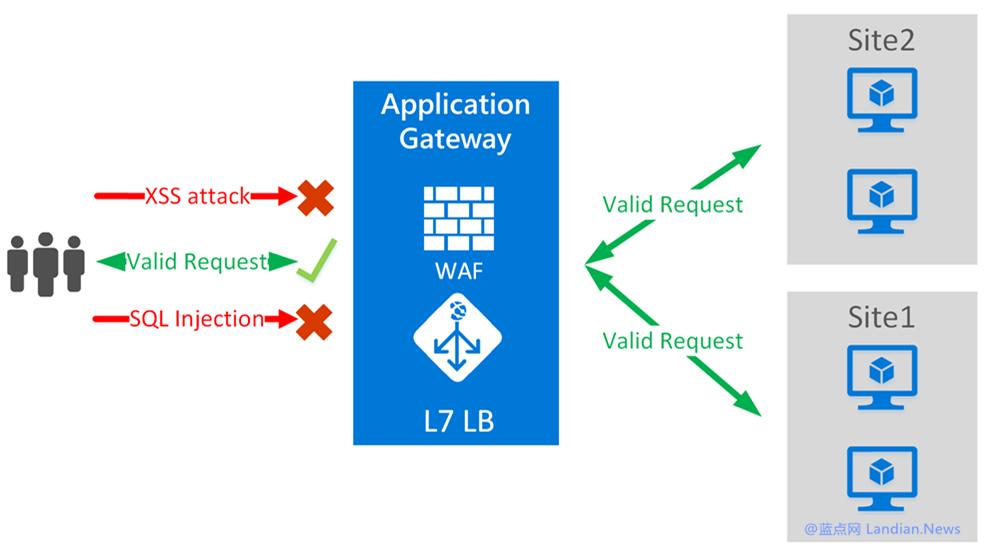 Azure上线可帮助开发者抵御注入和扫描的Web防火墙