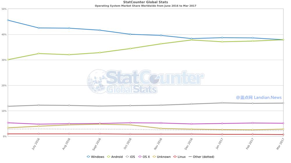 Android超越Windows成为全球市占率最高的操作系统