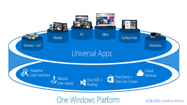 微软现已发布Windows 10 SDK Build 15063正式版