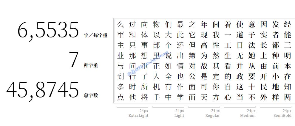 [下载] Adobe联合Google发布开源字体库思源宋体