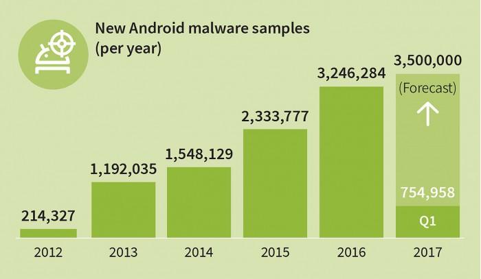 仅四个月全球新增约75万个Android恶意应用程序