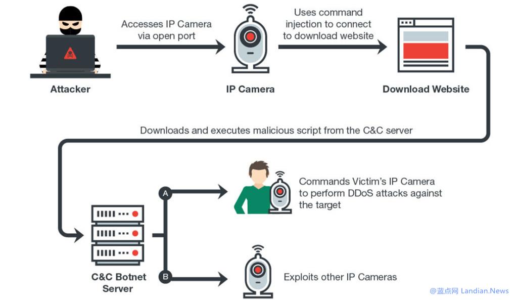研究人员发现全球超过120万台网络摄像机极易遭受攻击