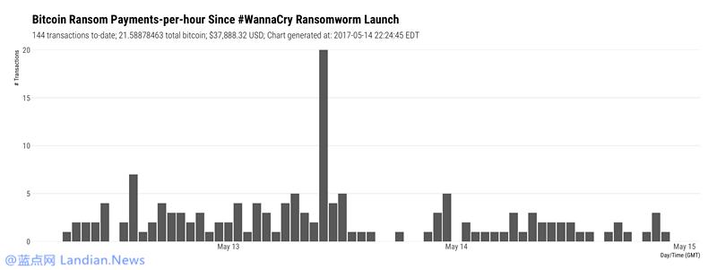 WannaCry勒索蠕虫感染大量设备但只收到3.8万美元赎金