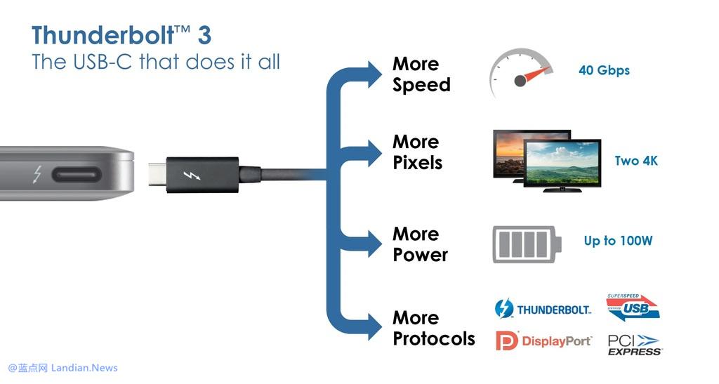 英特尔宣布将会把Thunderbolt技术集成到CPU