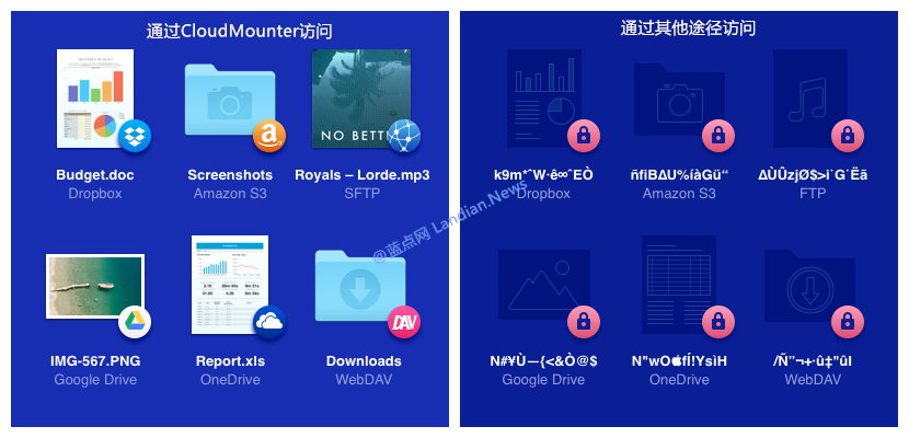 云存储网盘加密软件CloudMounter介绍及使用