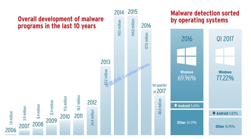 AV-TEST安全报告显示恶意软件数量十年来首次降低