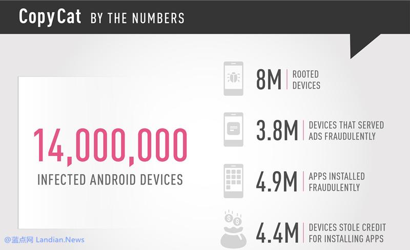 研究人员发现某个病毒感染了超过1400万台Android设备