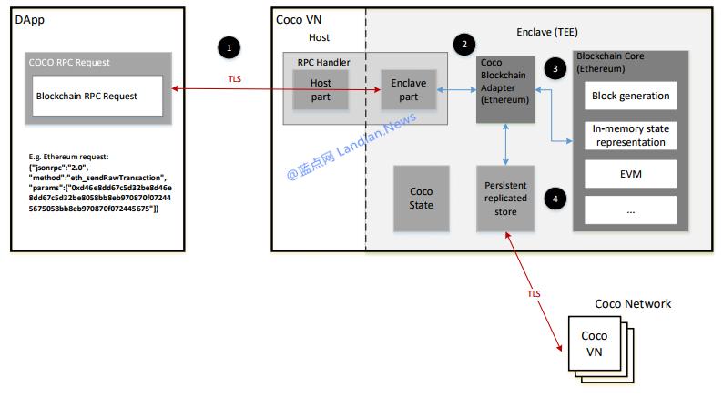微软宣布将开源的区块链技术框架CoCo Framework