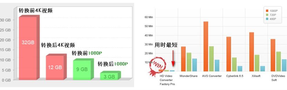 多功能视频剪辑与格式转换WonderFox HD团购