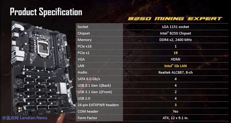 华硕推出可连接19块显卡的B250矿机专用主板