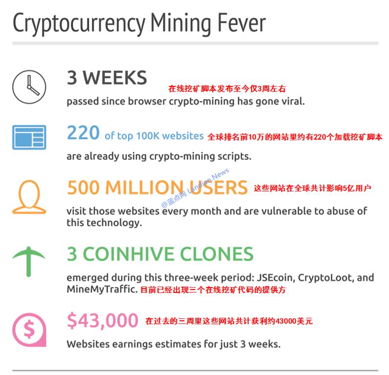 短短1个月全球约有5亿用户受到在线挖矿脚本的影响