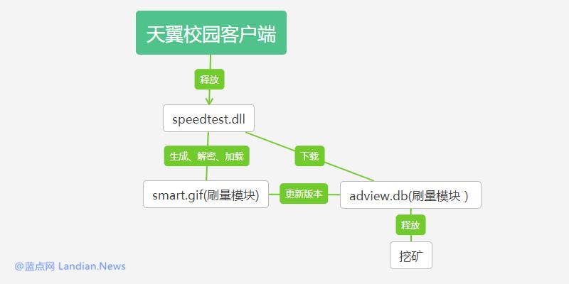 <b>江苏电信天翼校园客户端被发现暗藏挖矿代码</b>