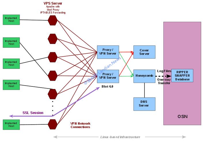 维基解密揭露CIA名为蜂巢的间谍软件集中控制台