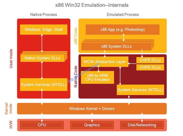 微软Windows 10 ARM设备运行桌面程序的原理