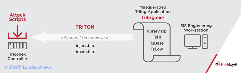 研究人员发现专门针对工控系统的TRITON恶意软件