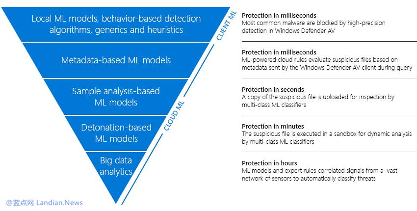 微软利用机器学习强化Windows Defender防护能力