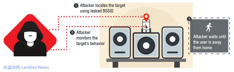 研究人员警示智能音箱等物联网设备存在较多安全问题