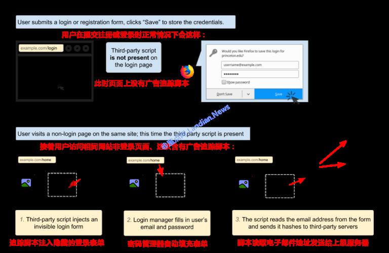 广告脚本使用浏览器内置密码管理器跨域追踪用户