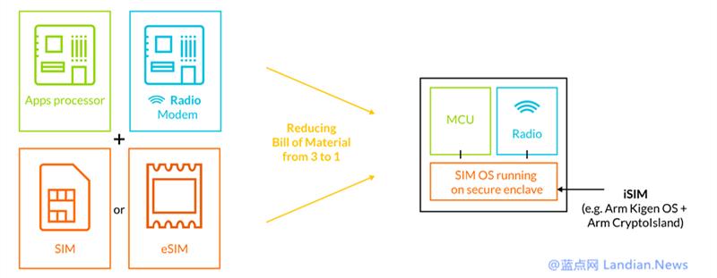 ARM宣布推出集成iSIM卡取代传统物联网数据连接