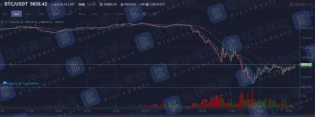 <b>知名虚拟货币交易所币安疑似被攻击造成重大损失</b>