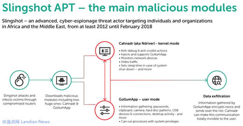 某高级APT组织通过路由器疯狂感染多达数十万台电脑